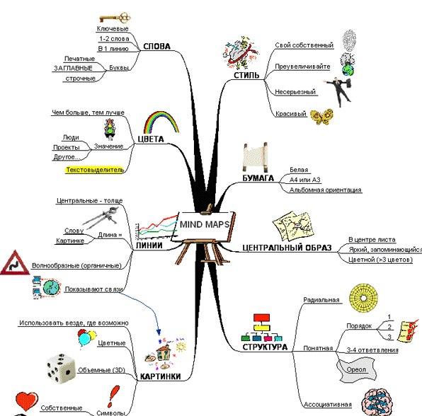C:\Users\Komisarenko\Documents\Mind-map.jpg