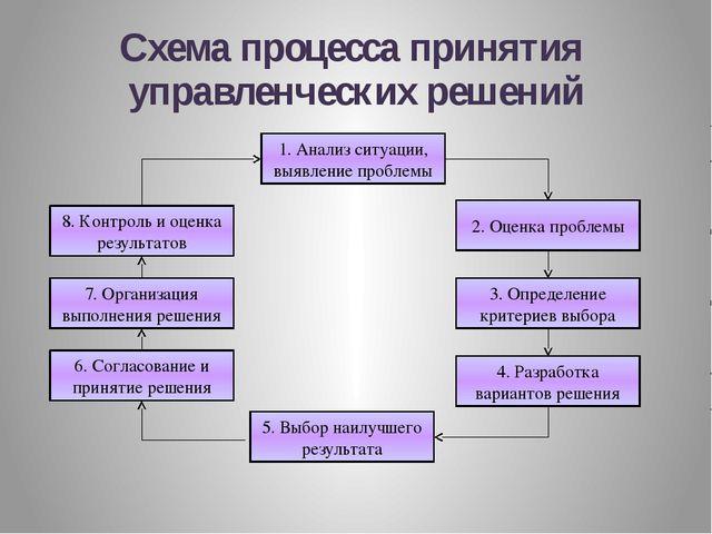 Презентация по менеджмента на тему Процесс принятия и реализации  Схема процесса принятия управленческих решений 1 Анализ ситуации выявление