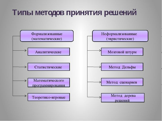 Метод сценариев при принятии управленческих решений