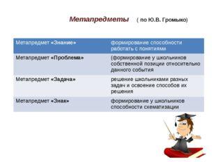 Метапредметы ( по Ю.В. Громыко) Метапредмет«Знание» формированиеспособности