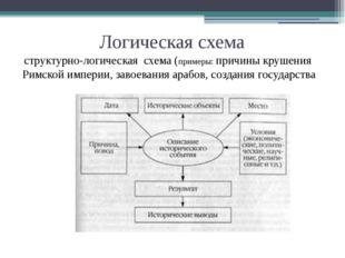 Логическая схема структурно-логическая схема (примеры: причины крушения Римск
