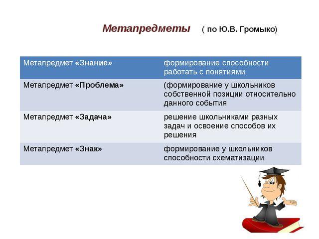 Метапредметы ( по Ю.В. Громыко) Метапредмет«Знание» формированиеспособности...