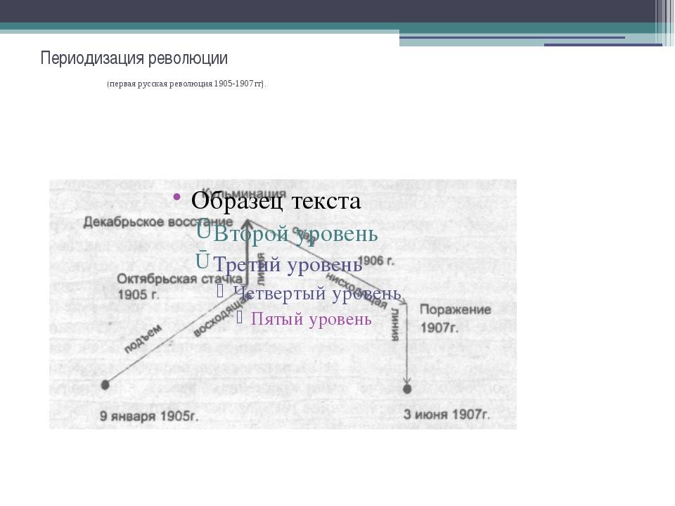 Периодизация революции (первая русская революция 1905-1907гг).