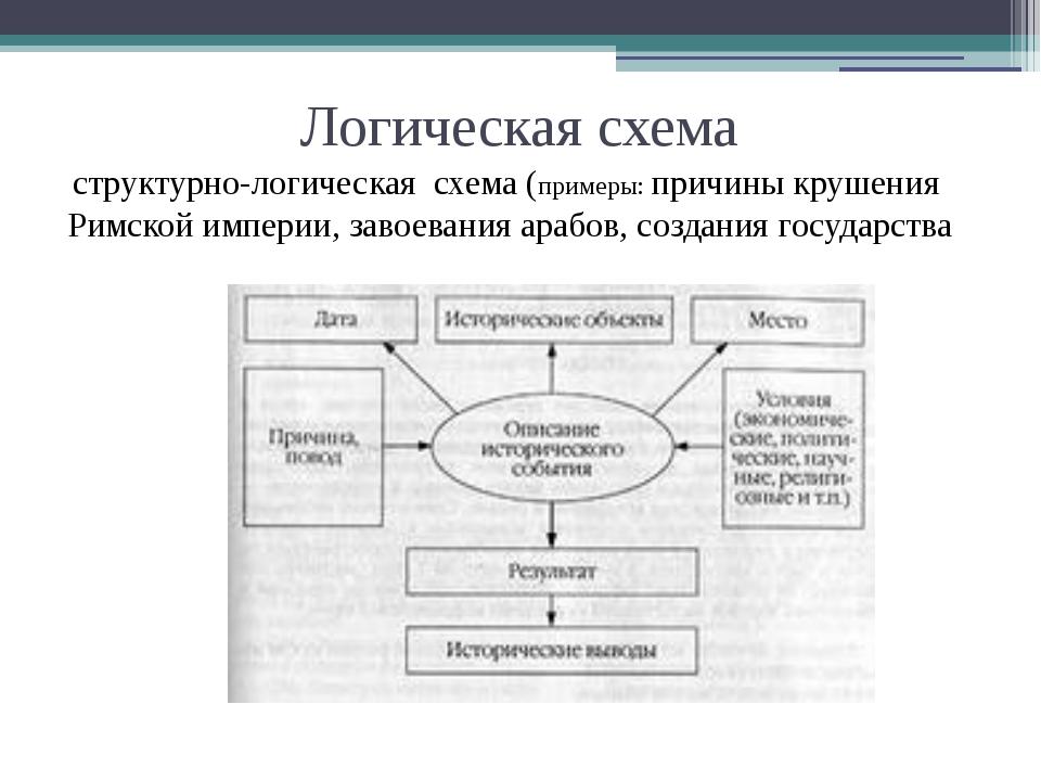 Логическая схема структурно-логическая схема (примеры: причины крушения Римск...