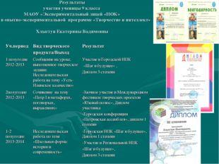 Результаты участия ученицы 9 класса МАОУ «Экспериментальный лицей «НОК» в опы