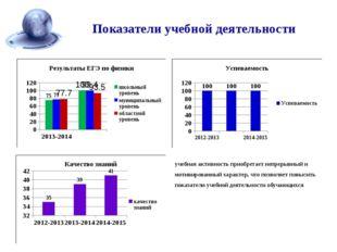 Показатели учебной деятельности учебная активность приобретает непрерывный и