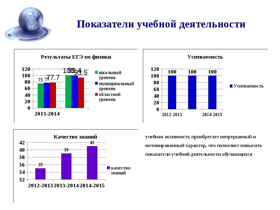 Показатели учебной деятельности учебная активность приобретает непрерывный и...