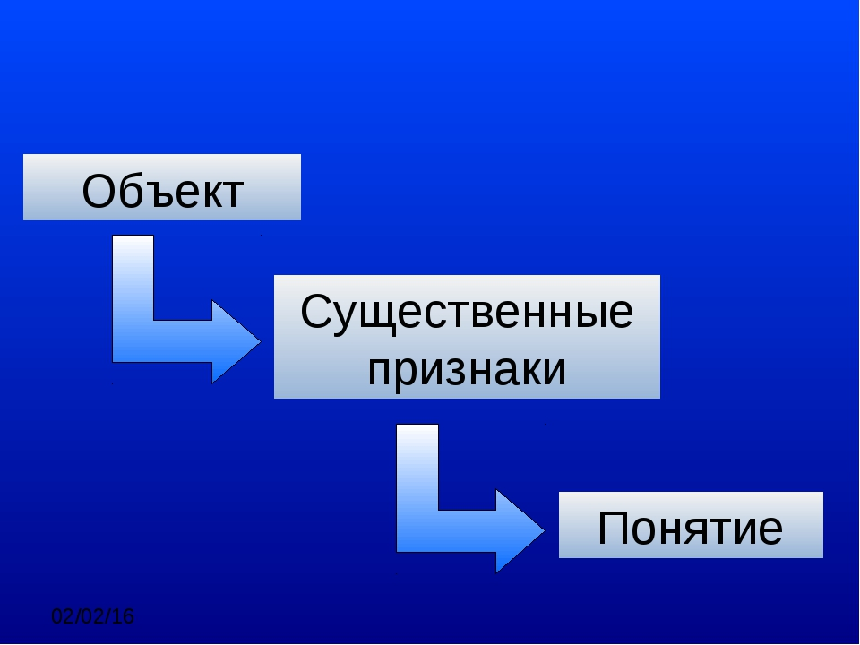 Объект Понимание Существенные признаки Понятие