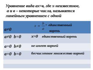 Уравнение вида ах=в, где х-неизвестное, а и в – некоторые числа, называется л