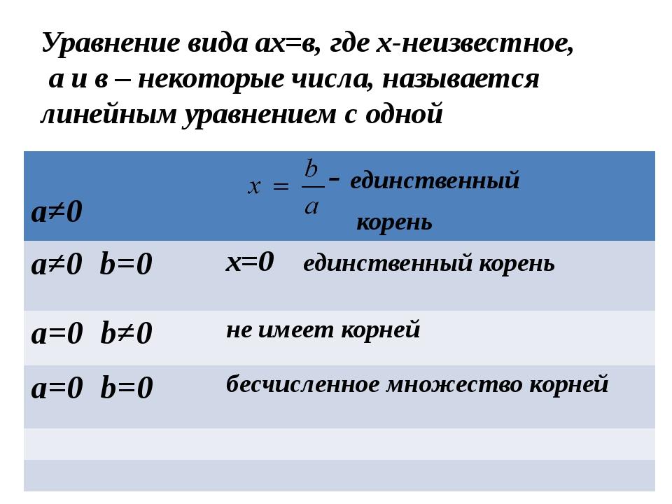 Уравнение вида ах=в, где х-неизвестное, а и в – некоторые числа, называется л...