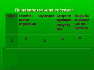 Пищеварительная система: орган 1 Особен-ности строения 2 Функции 3Секрети