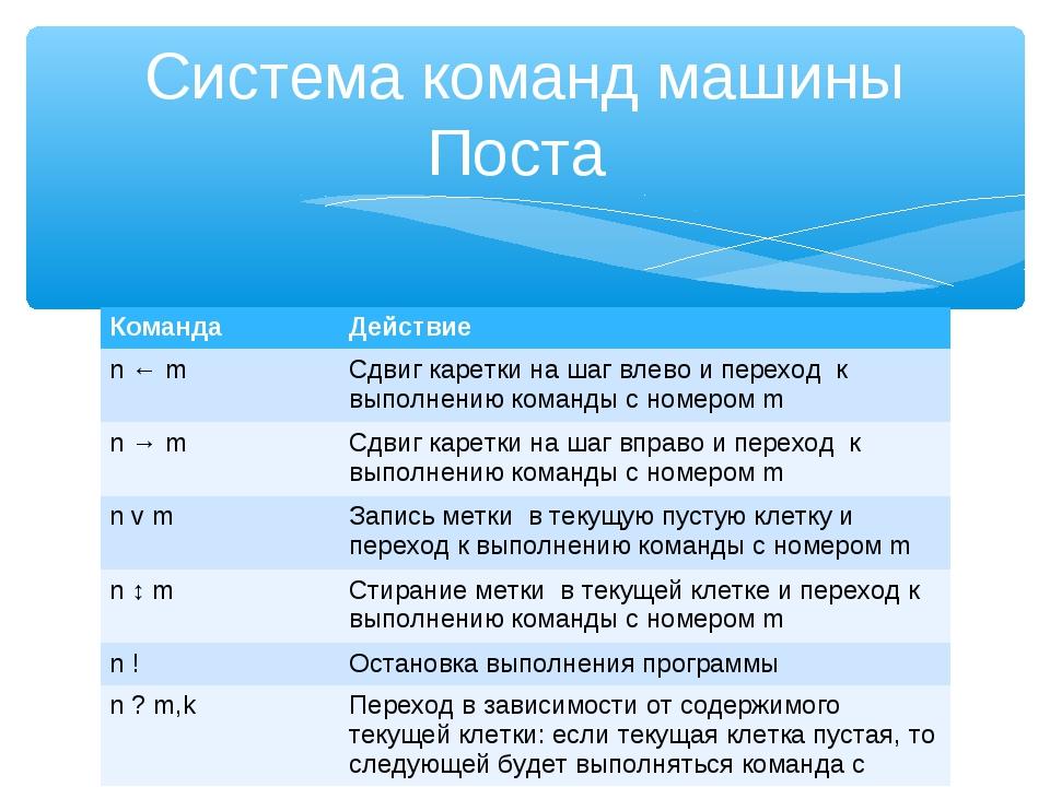 Система команд машины Поста КомандаДействие n ← mСдвиг каретки на шаг влево...