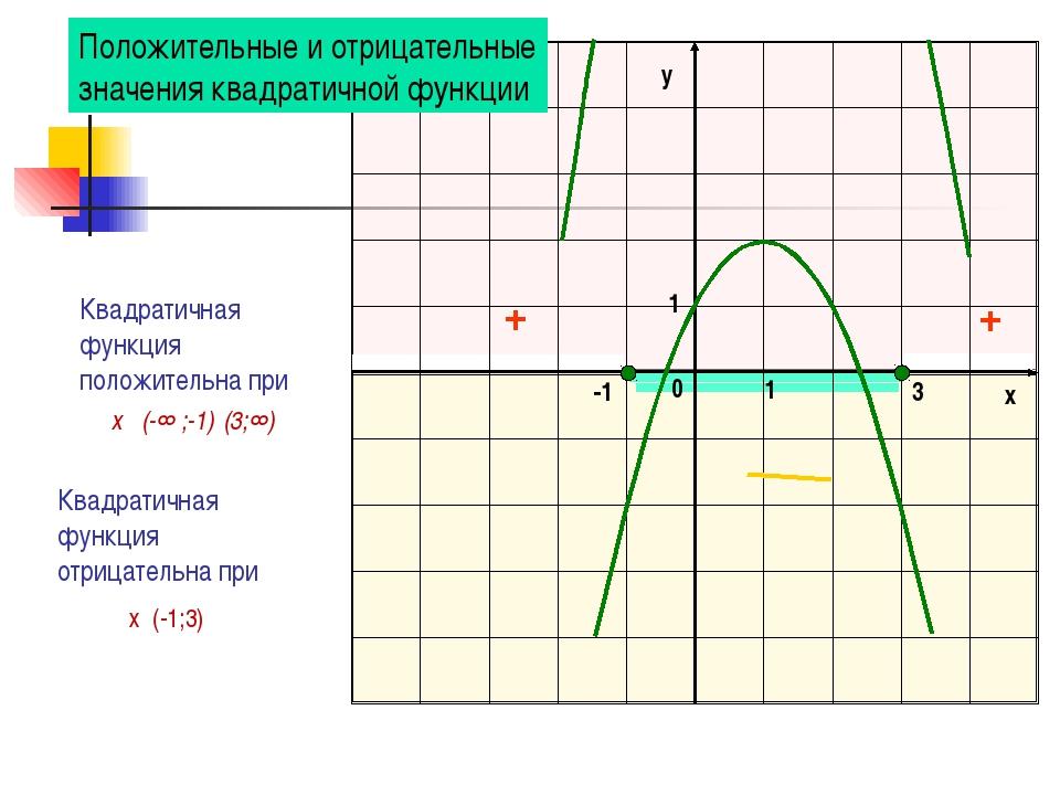 Квадратичная функция отрицательна при Квадратичная функция положительна при...