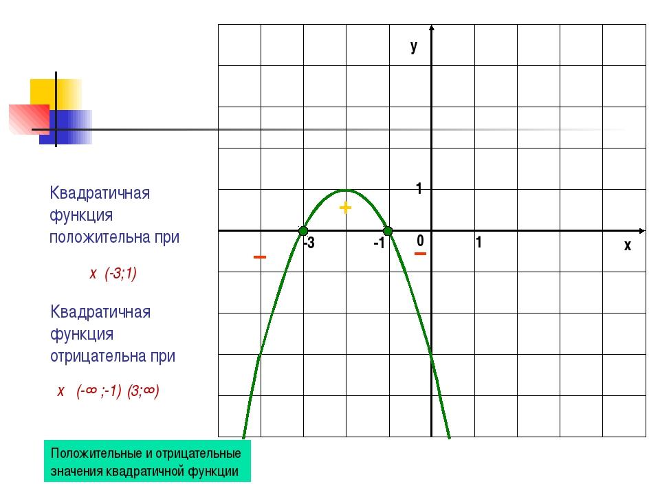 Квадратичная функция отрицательна при Квадратичная функция положительна при -...