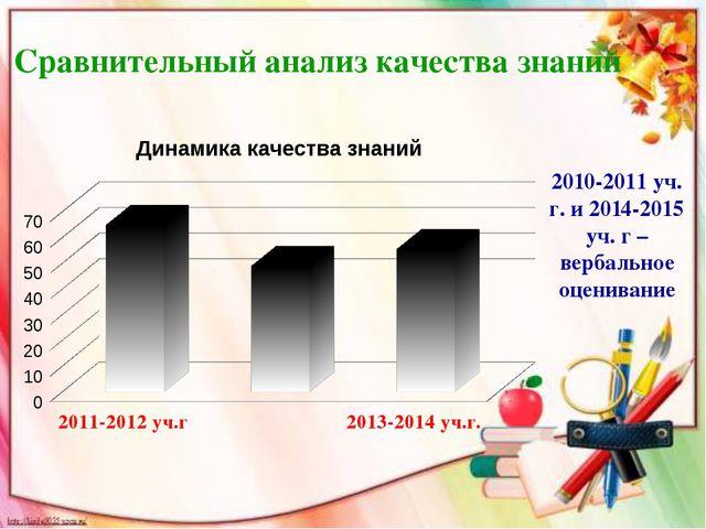 Сравнительный анализ качества знаний 2010-2011 уч. г. и 2014-2015 уч. г – вер...