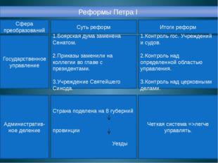 Реформы Петра I Сфера преобразований Суть реформ Итоги реформ Государственное