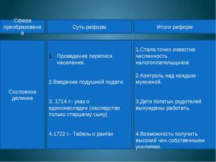 Сословное деление Проведение переписи населения. 2.Введение подушной подати.