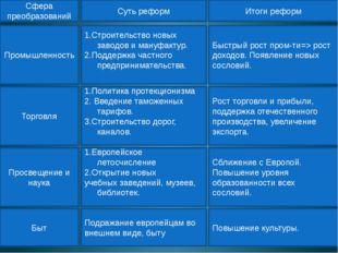 Промышленность Сфера преобразований Суть реформ Итоги реформ 1.Строительство