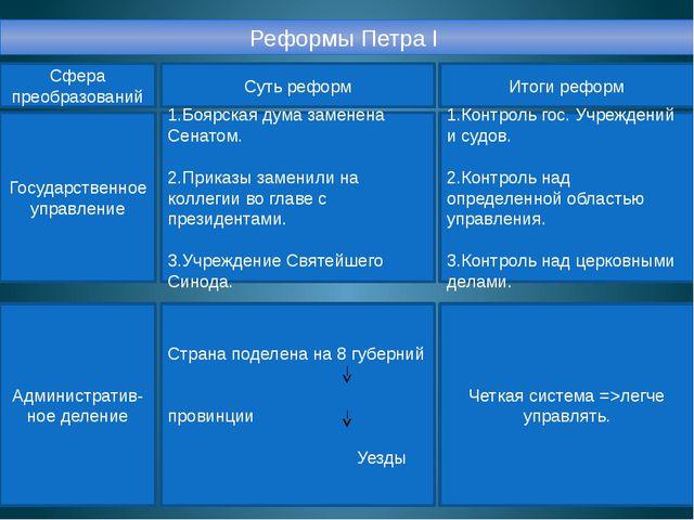 Реформы Петра I Сфера преобразований Суть реформ Итоги реформ Государственное...