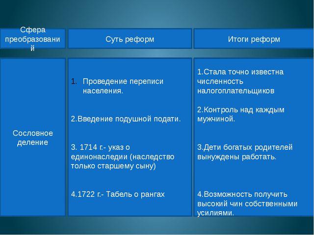Сословное деление Проведение переписи населения. 2.Введение подушной подати....