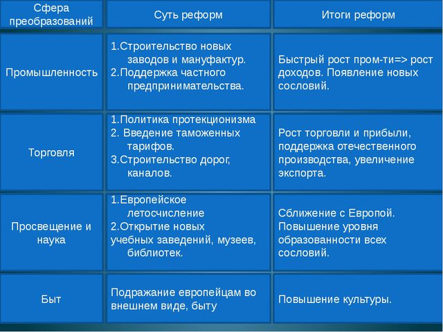 Промышленность Сфера преобразований Суть реформ Итоги реформ 1.Строительство...