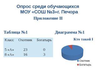Опрос среди обучающихся МОУ «СОШ №3»г. Печора Приложение II Таблица №1 Диагра