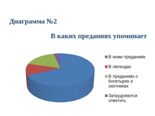 Диаграмма №2