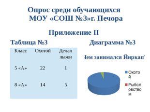 Опрос среди обучающихся МОУ «СОШ №3»г. Печора Приложение II Таблица №3 Диагра