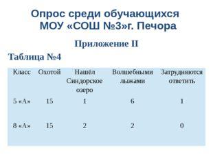 Приложение II Опрос среди обучающихся МОУ «СОШ №3»г. Печора Таблица №4 Класс