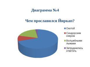 Диаграмма №4