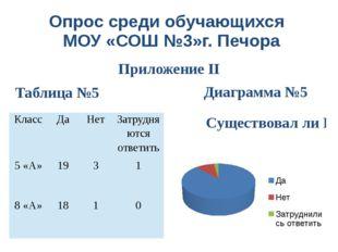 Опрос среди обучающихся МОУ «СОШ №3»г. Печора Приложение II Диаграмма №5 Табл