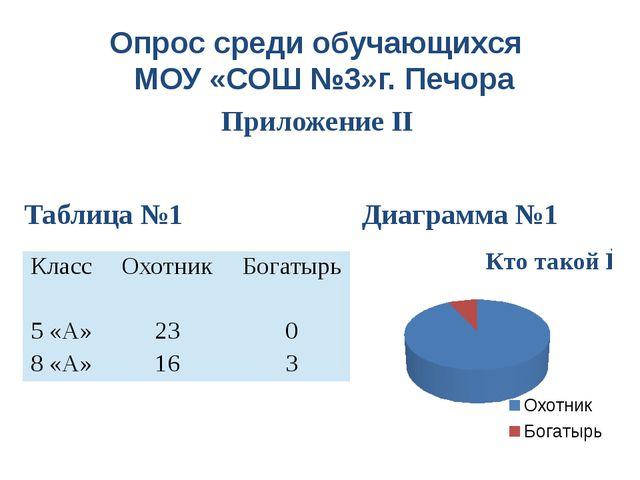 Опрос среди обучающихся МОУ «СОШ №3»г. Печора Приложение II Таблица №1 Диагра...