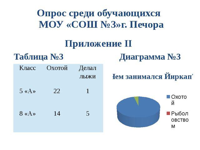 Опрос среди обучающихся МОУ «СОШ №3»г. Печора Приложение II Таблица №3 Диагра...