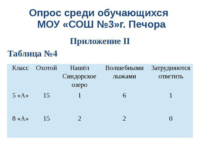 Приложение II Опрос среди обучающихся МОУ «СОШ №3»г. Печора Таблица №4 Класс...