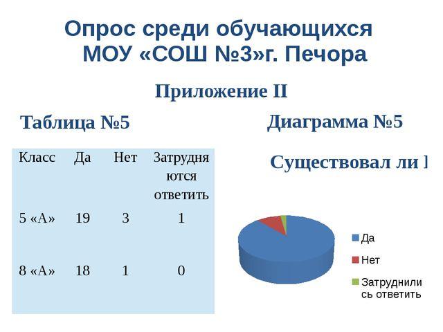 Опрос среди обучающихся МОУ «СОШ №3»г. Печора Приложение II Диаграмма №5 Табл...
