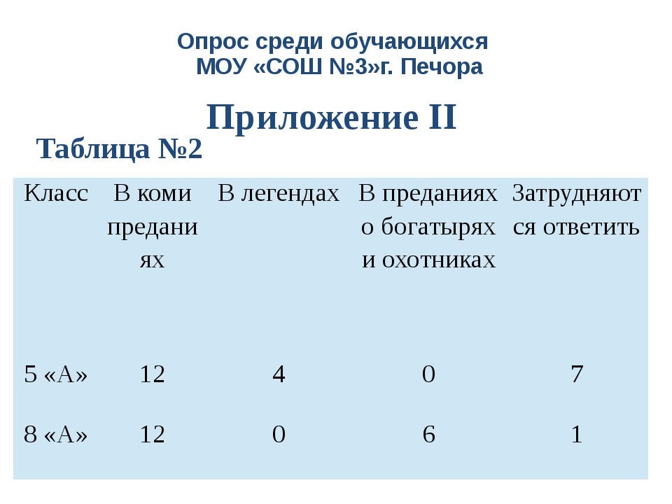 Опрос среди обучающихся МОУ «СОШ №3»г. Печора Приложение II Таблица №2 Класс...
