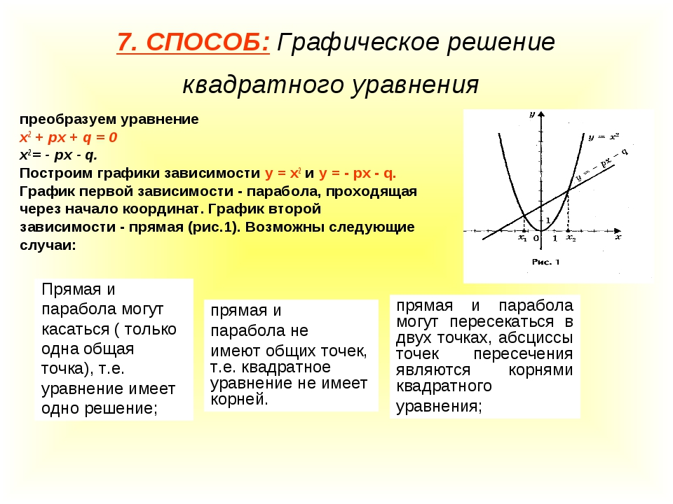 7. СПОСОБ: Графическое решение квадратного уравнения преобразуем уравнение х2...