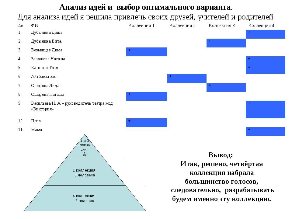 Анализ идей и выбор оптимального варианта. Для анализа идей я решила привлечь...