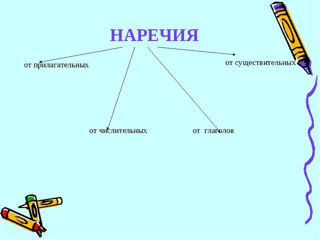 НАРЕЧИЯ от прилагательных от существительных от числительных от глаголов