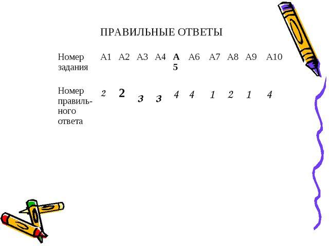 ПРАВИЛЬНЫЕ ОТВЕТЫ Номер заданияА1А2А3А4А5А6А7А8А9А10 Номер правиль...