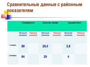 Сравнительные данные с районным показателем Успеваемость Качество знанийСр