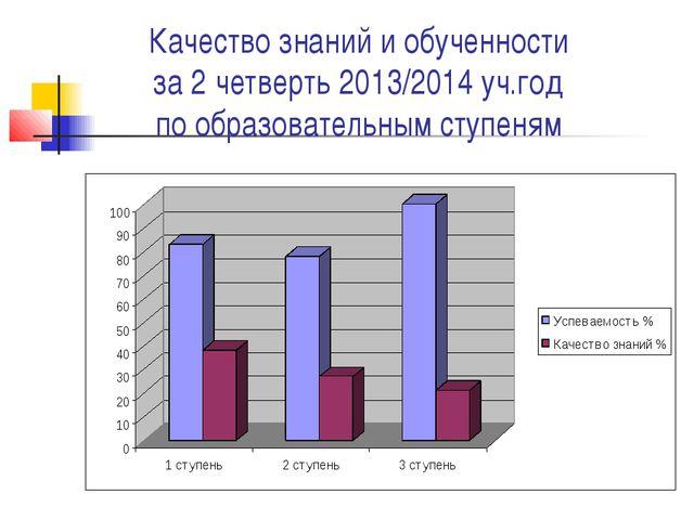 Качество знаний и обученности за 2 четверть 2013/2014 уч.год по образовательн...