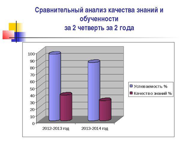 Сравнительный анализ качества знаний и обученности за 2 четверть за 2 года