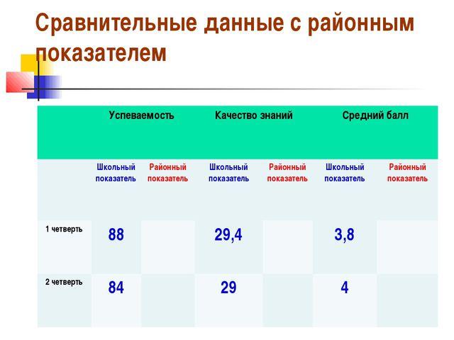 Сравнительные данные с районным показателем Успеваемость Качество знанийСр...