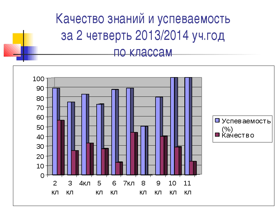 Качество знаний и успеваемость за 2 четверть 2013/2014 уч.год по классам