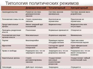 Типология политических режимов Демократический Тоталитарный Авторитарный Зако