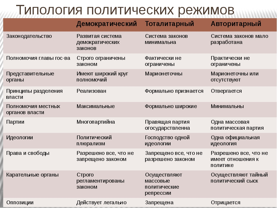Типология политических режимов Демократический Тоталитарный Авторитарный Зако...
