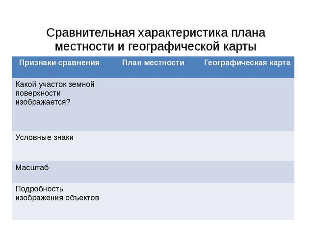 Сравнительная характеристика плана местности и географической карты Признаки...