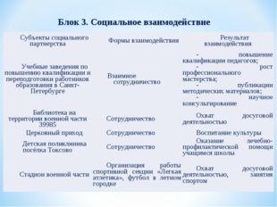 Блок 3. Социальное взаимодействие Субъекты социального партнерстваФормы взаи