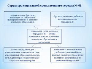 Структура социальной среды военного городка № 61 положительные факторы, влияю